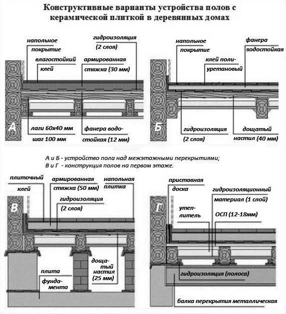 Добротная укладка плитки на деревянный пол – возможна