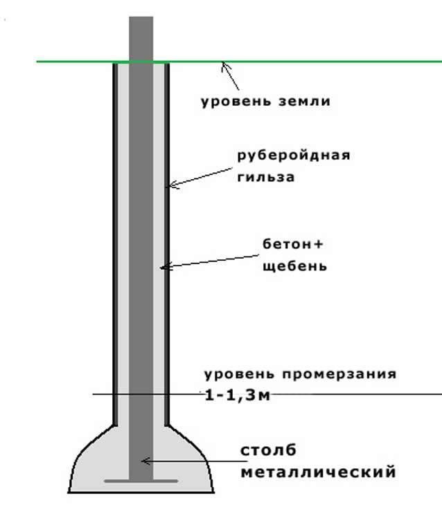 Несколько способов бетонирования столбов для забора.