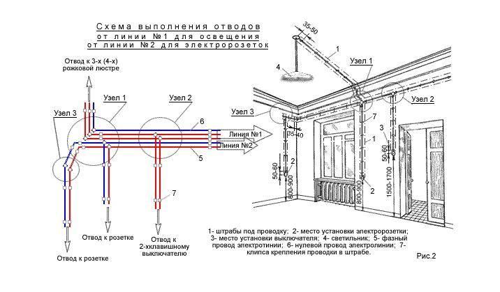 Порядок и технология прокладки кабеля в металлической трубе: все секреты от а до я