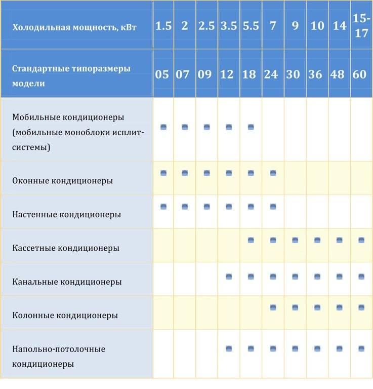 Как рассчитать кондиционер для квартиры: расчёты мощности для определённой площади