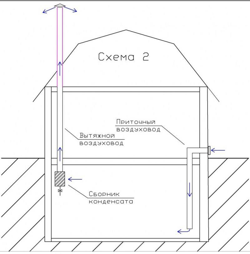 Как правильно сделать вентиляцию в подвале