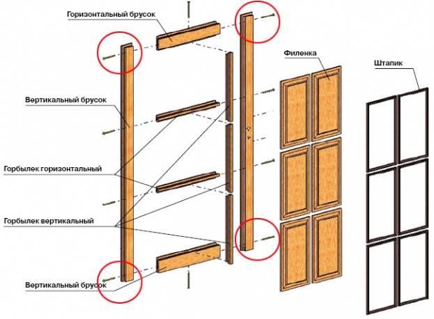 Филенчатые двери своими руками: инструкция по порядку работ