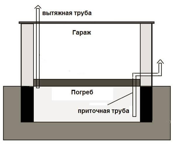 Как правильно сделать вытяжку в погребе и подвале, расчет отдушин
