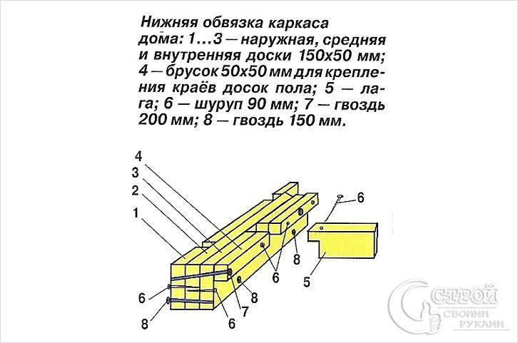 Нижняя и верхняя обвязка каркасного дома: строим своими руками