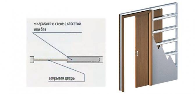 Установка раздвижных дверей своими руками. +монтаж
