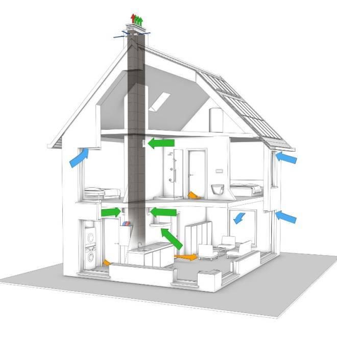 Вентиляция в квартире, доме - правила, схемы, типичные ошибки
