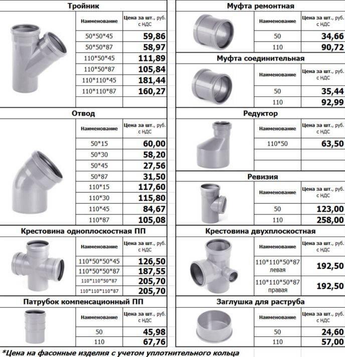 Труба для слива — слив канализации, особенности применения, фото,видео обзор