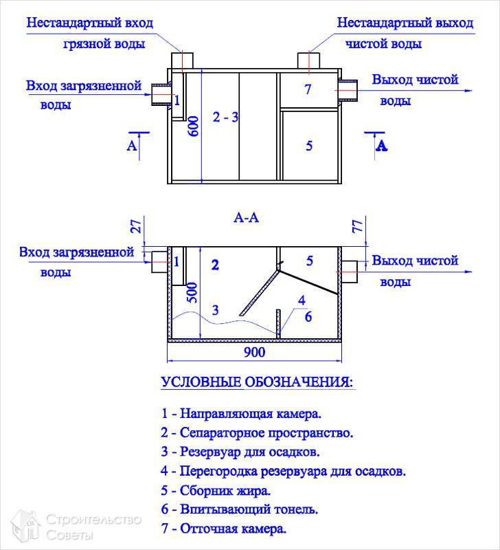 Жироуловитель под мойку: принцип работы, инструкция по установке своими руками, видео и фото