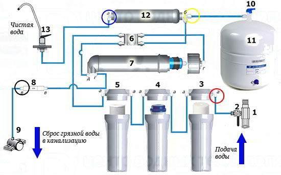 Обратный осмос: современная технология очистки воды