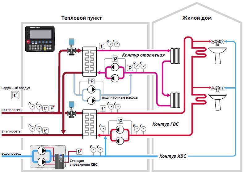 Как происходит подача горячей воды в многоэтажном доме: сверху или снизу?