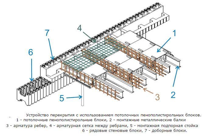 Мансардное перекрытие по профнастилу - строй-хауз