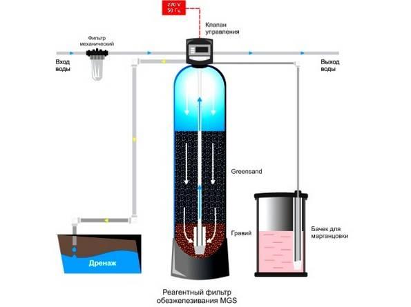 Что делать, если вода из скважины пахнет сероводородом