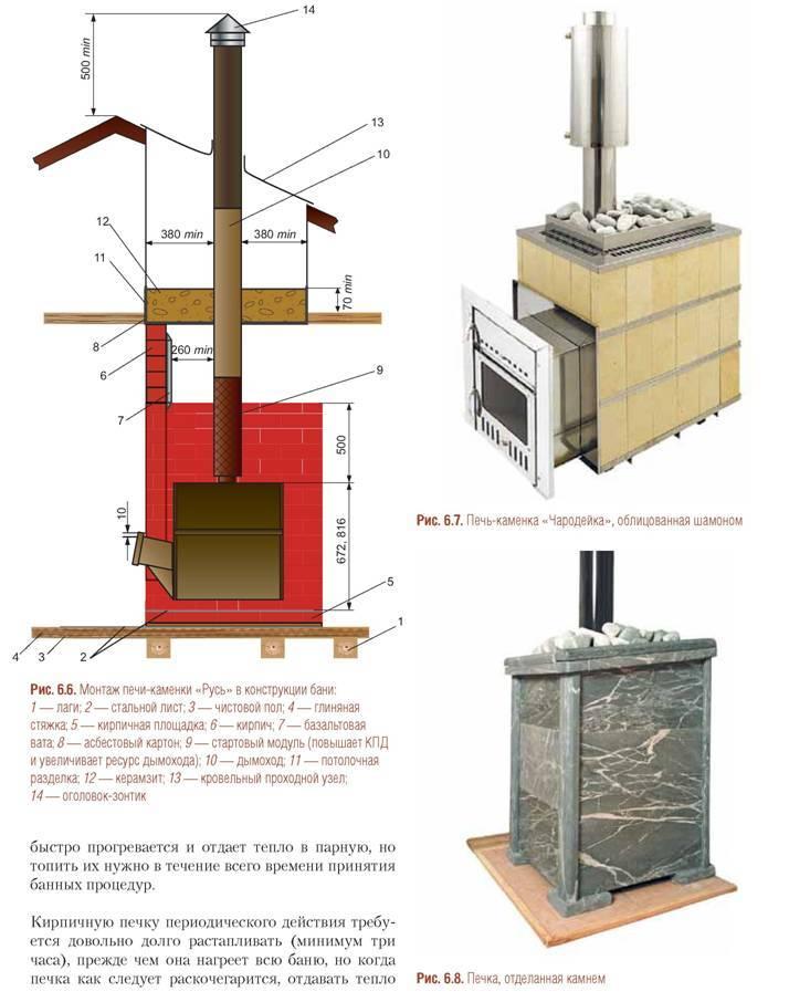 Как обложить металлическую печь кирпичом: подготовительные работы и технология