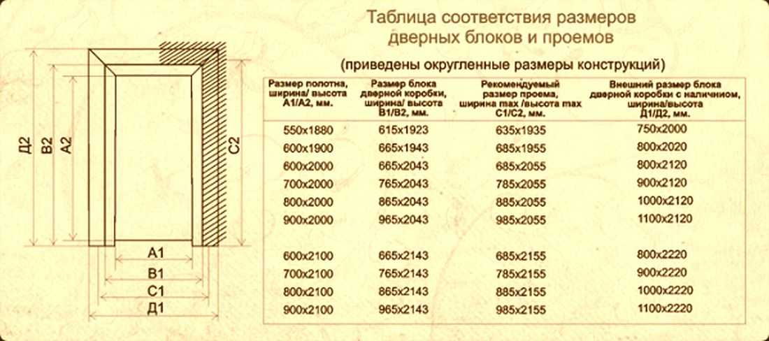 Размер дверного проема: стандарты высоты и ширины, вычисление габаритов и подготовка к установке межкомнатной двери
