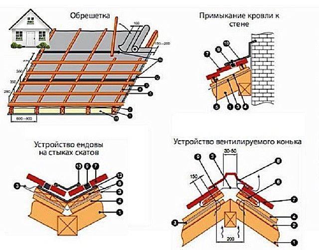 Профнастил для крыши (77 фото): как выбрать кровельный профлист и доборные элементы, устройство кровли по деревянной обрешетке, тонкости монтажа