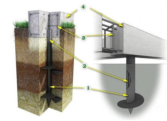 Свайно-ростверковый фундамент на глубину промерзания: плюсы и минусы, а так же пример расчета ростверка и отзывы владельцев