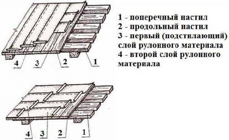 Кровля крыши из рубероида: технология укладки