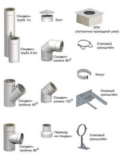 Основные правила монтажа дымохода из сэндвич труб