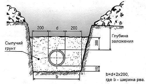Канализация на участке с уклоном: расчеты и схема укладки