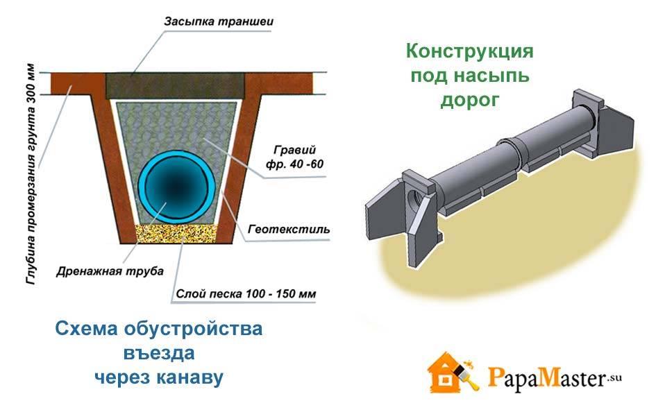 Сливная яма в частном доме: нормативы снип, разрешения, штрафы