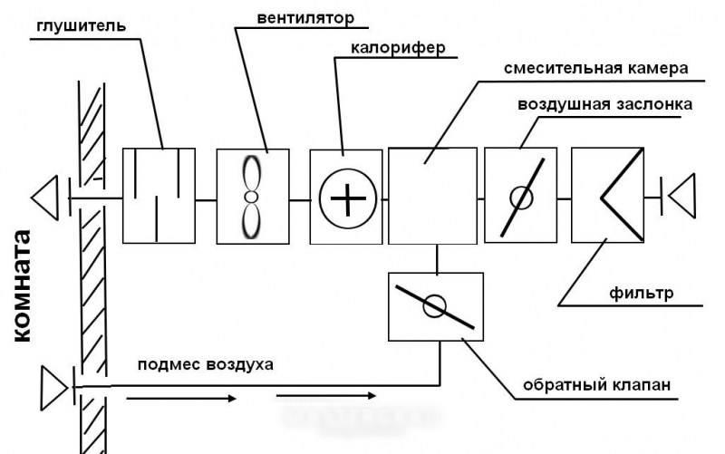 Выбираем вентиляционный обратный клапан и производим его монтаж