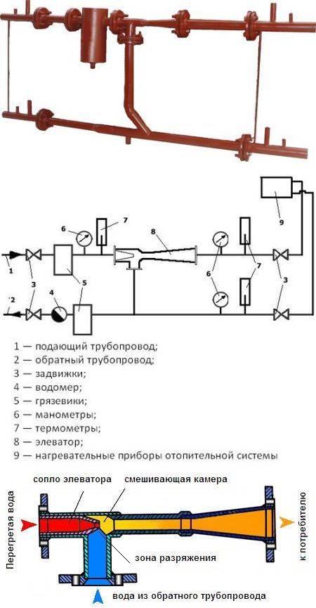 Элеваторный узел тепловой для отопления в системе: что это такое и схема в многоквартирном доме