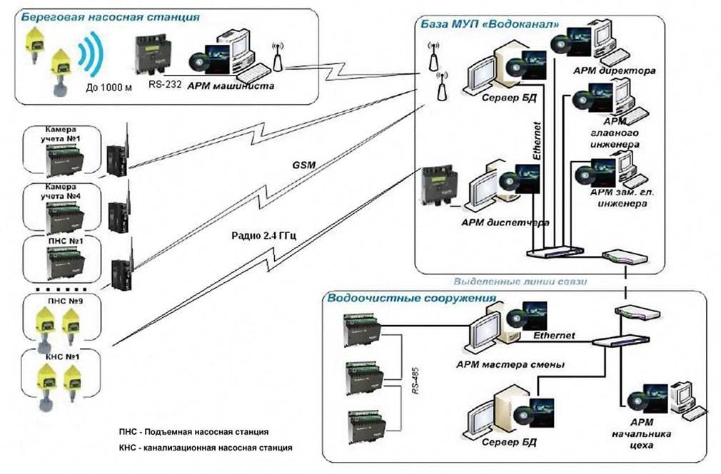Из каких элементов состоит система автоматизации водоснабжения