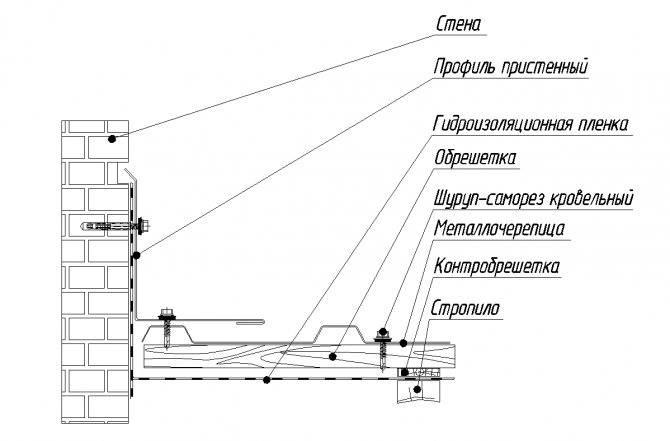Как самому покрыть крышу профнастилом