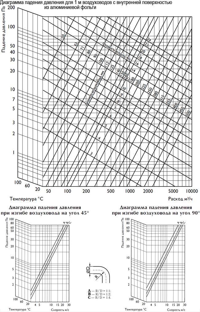 Рекомендуемая скорость воздуха в воздуховодах по снип