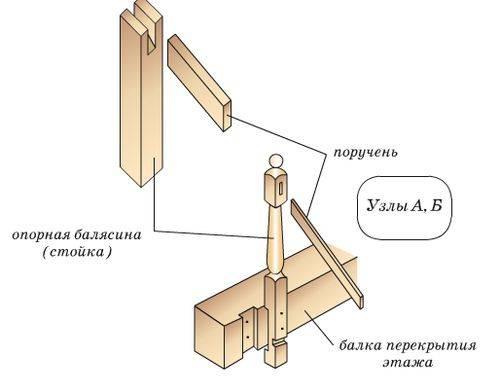 Технология крепления балясин к полу, требования к материалу