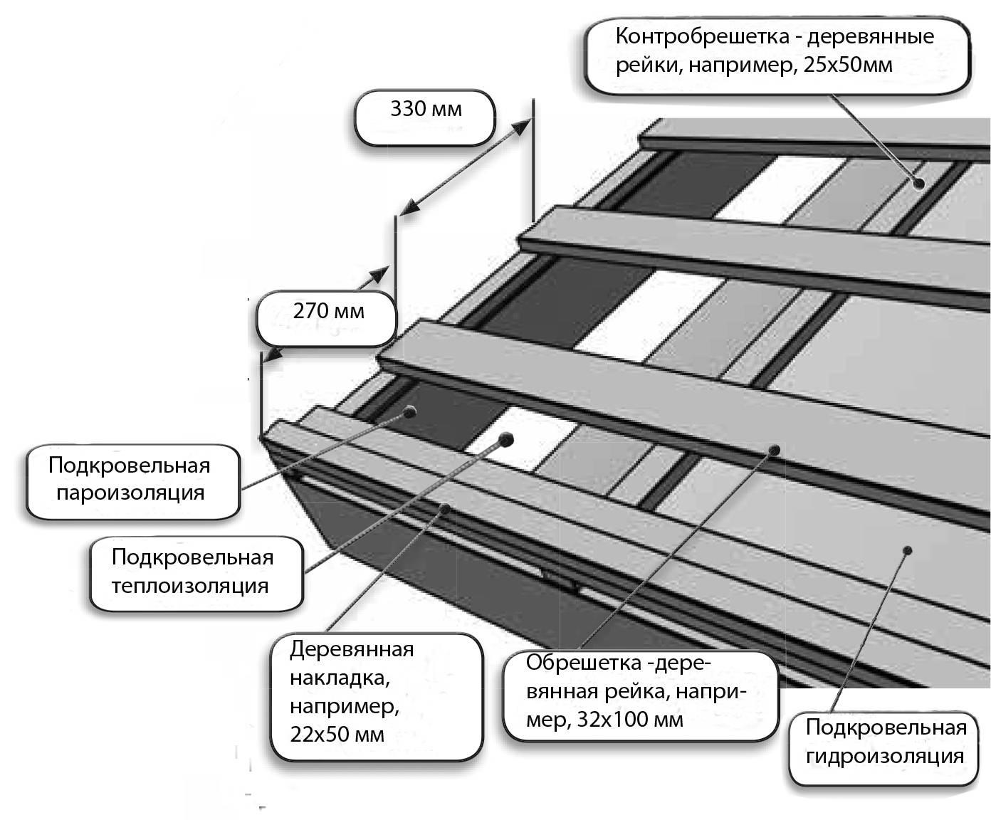 Расчёт шага обрешётки при монтаже кровельного покрытия