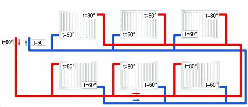 Расчет труб отопления: подбор диаметра, теплоотдача и уклон