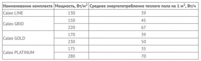 Расчёт тёплого электрического пола расчёт тёплого электрического пола