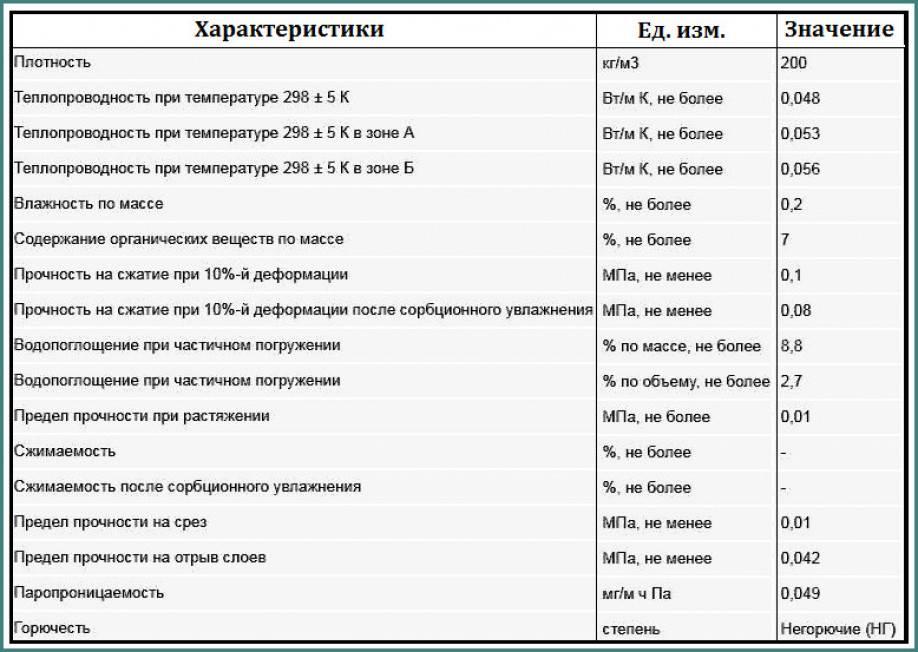 Плотность утеплителя для кровли: особенности взаимосвязи параметра и кровельной конструкции