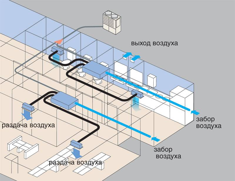 Сплит-система с притоком свежего воздуха – миф или реальность