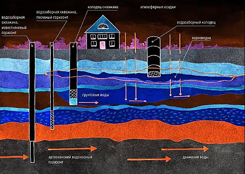 Как найти воду для скважины — обзор 5-ти способов поиска + метод биолокации в подробностях