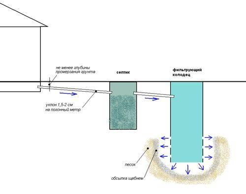 Как сделать на даче септик своими руками из бочек: на примере пластиковых бочек 200 литров