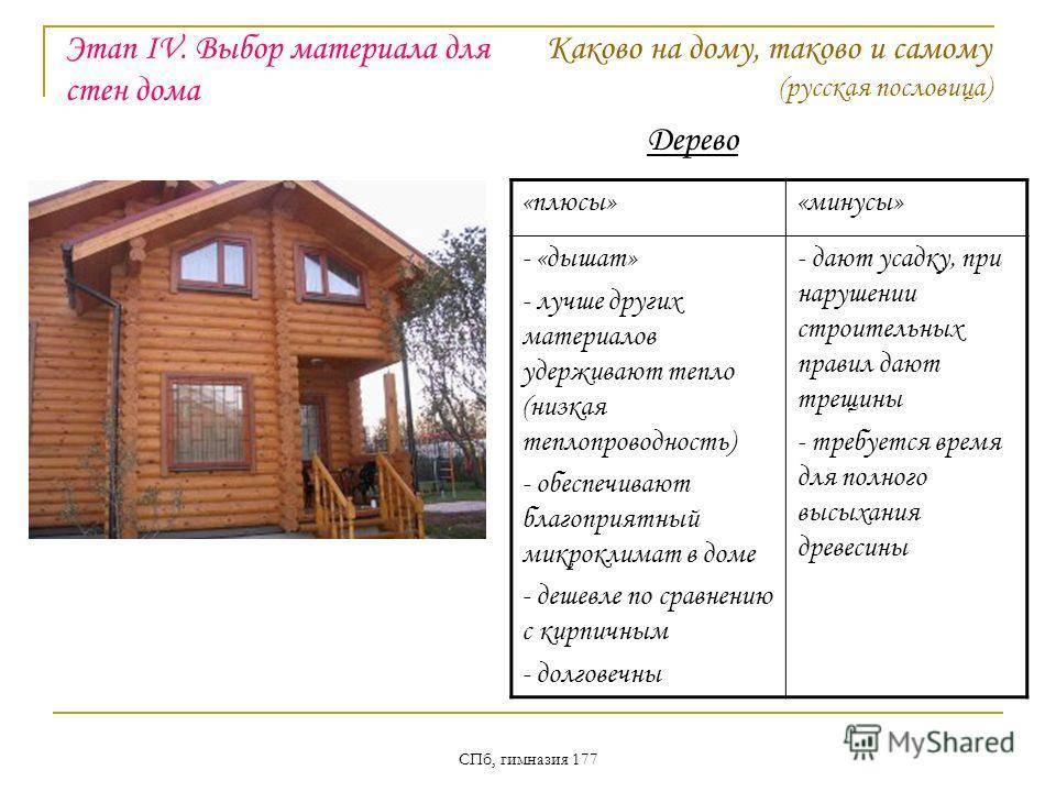 Лучшие строительные материалы для строительства частного дома