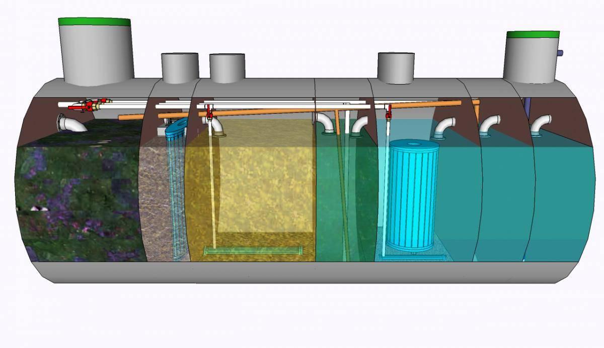 Ливневые очистные сооружения: обзор локальных сооружений для очистки вод стоков канализации, виды систем очистки дождевых сточных вод