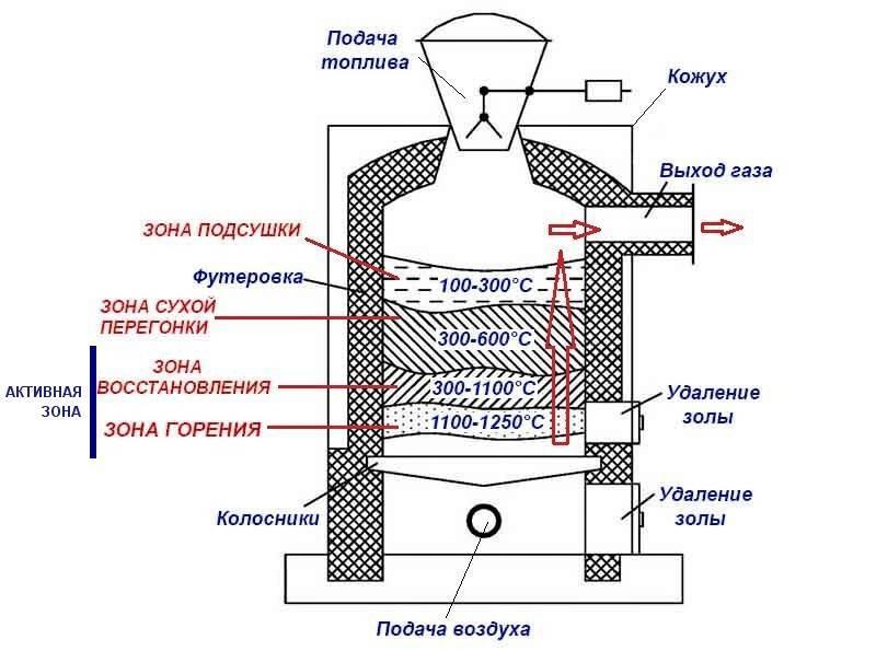 Газовый генератор электрического тока для частного дома