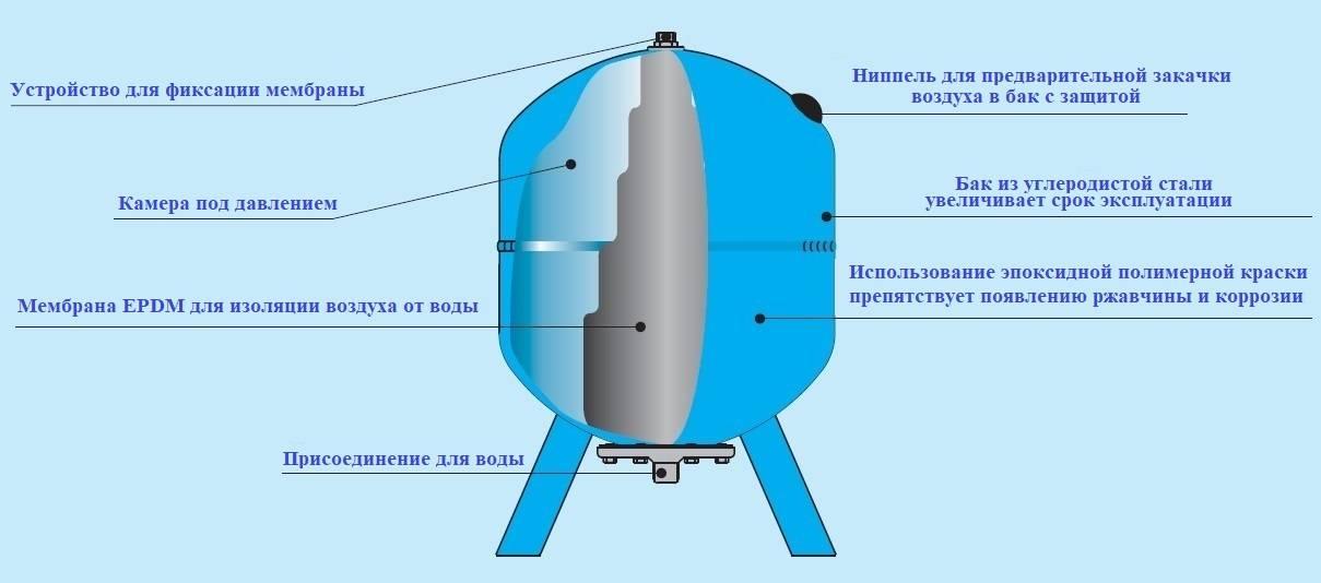 Гидроаккумулятор для системы водоснабжения: как работает, виды, как выбрать - vodatyt.ru/