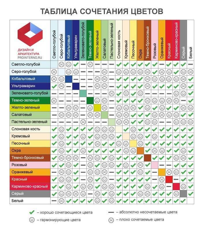 Основные сочетания цветов в интерьере: фото, таблица, лучшие комбинации