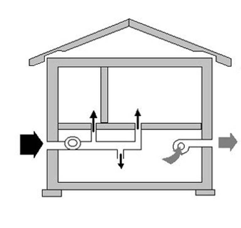 Как правильно сделать вентиляцию в погребе с двумя или одной трубами: схема, фото, видео