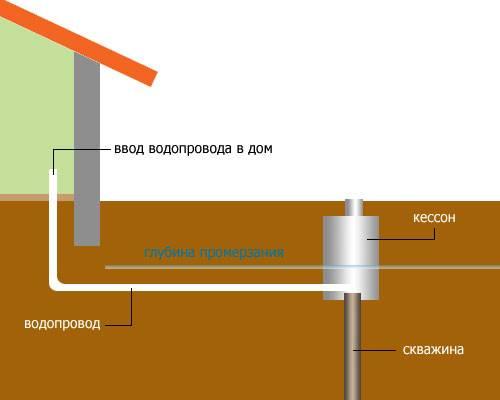 Снип 31-02. водоснабжение загородного дома: водозаборное сооружение для автономной системы водоснабжения.