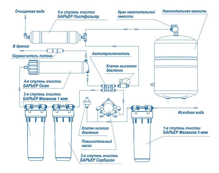 Замена фильтра цептер aqueena