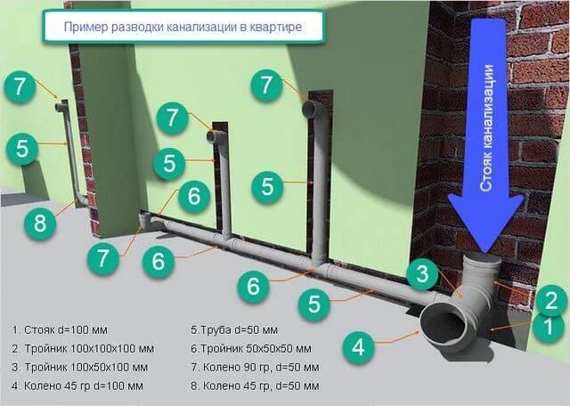 Уклон канализационной трубы: минимальный, максимальный