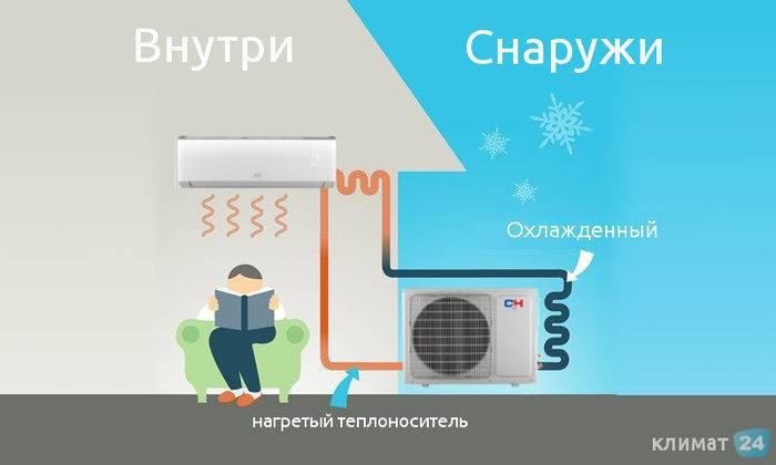 Кондиционер сушит воздух или увлажняет? объясняем почему. принцип работы сплит-системы