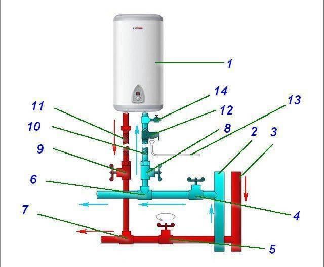 Как правильно пользоваться водонагревателем - подключаем, выбираем режим, чистим бойлер