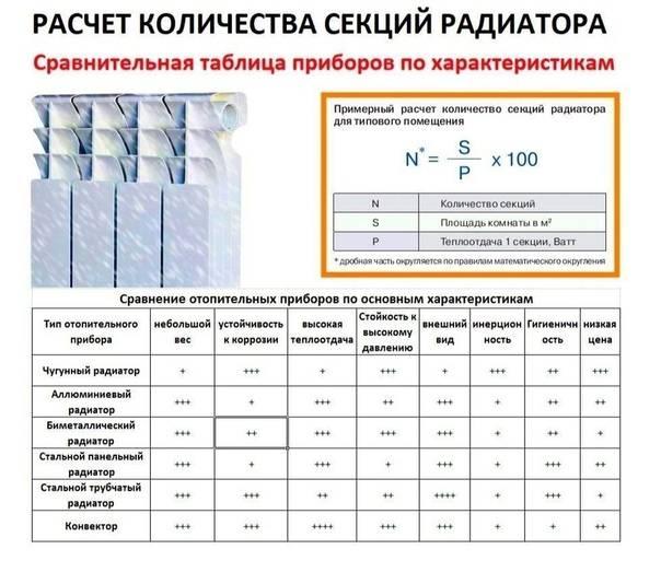 Снип расчет количества секций радиаторов отопления по объему помещения. расчет количества секций батареи | дачная жизнь