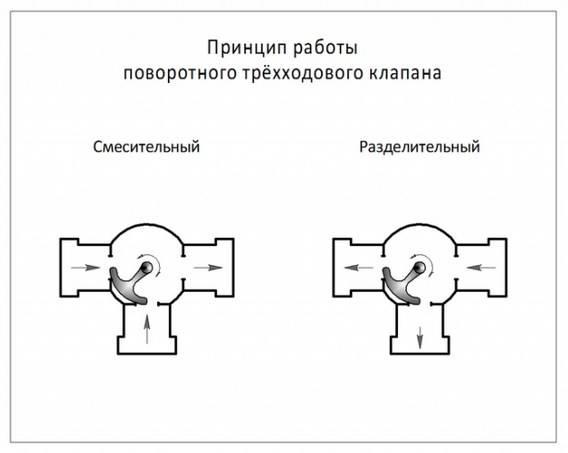 Принцип работы трехходового крана и его конструкция